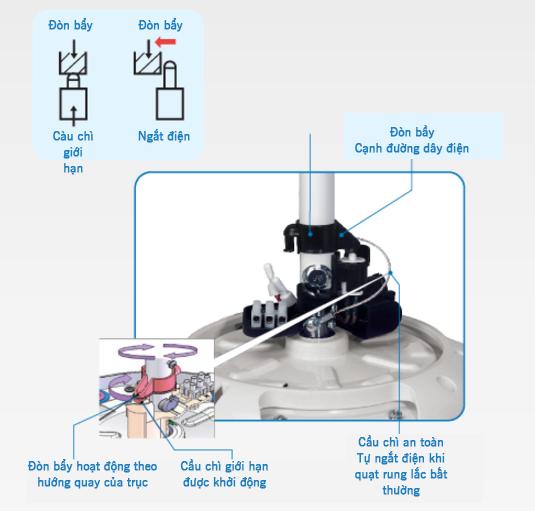 quat-tran-5-canh-det-f-m15h55
